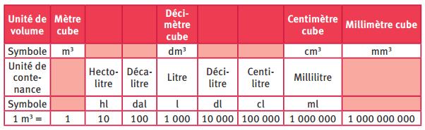 Unités de mesure de volume et de contenance