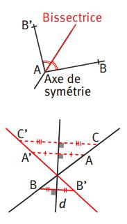 Symétriques de figures usuelles