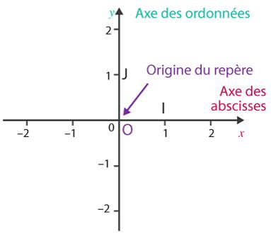 Construire un repère orthogonal
