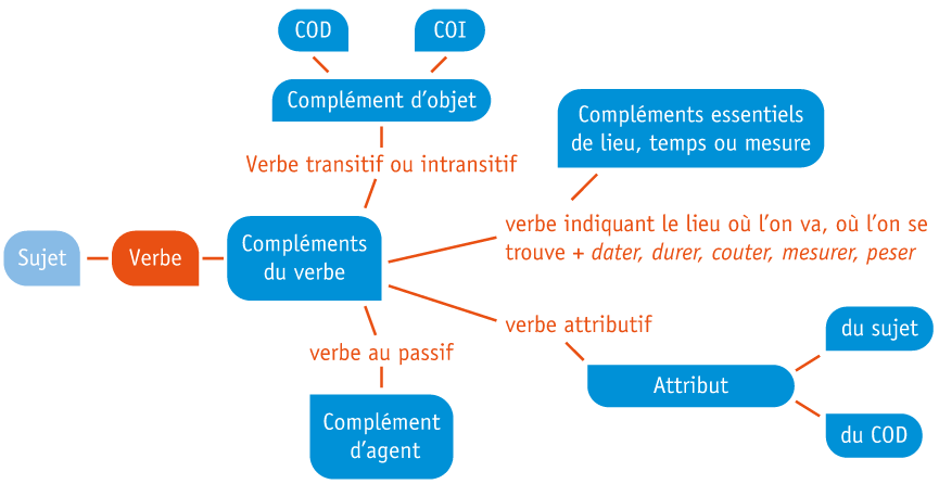 Les fonctions liées au verbe