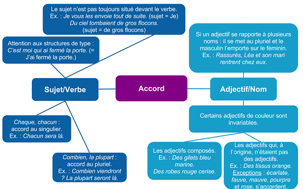 Les accords de base