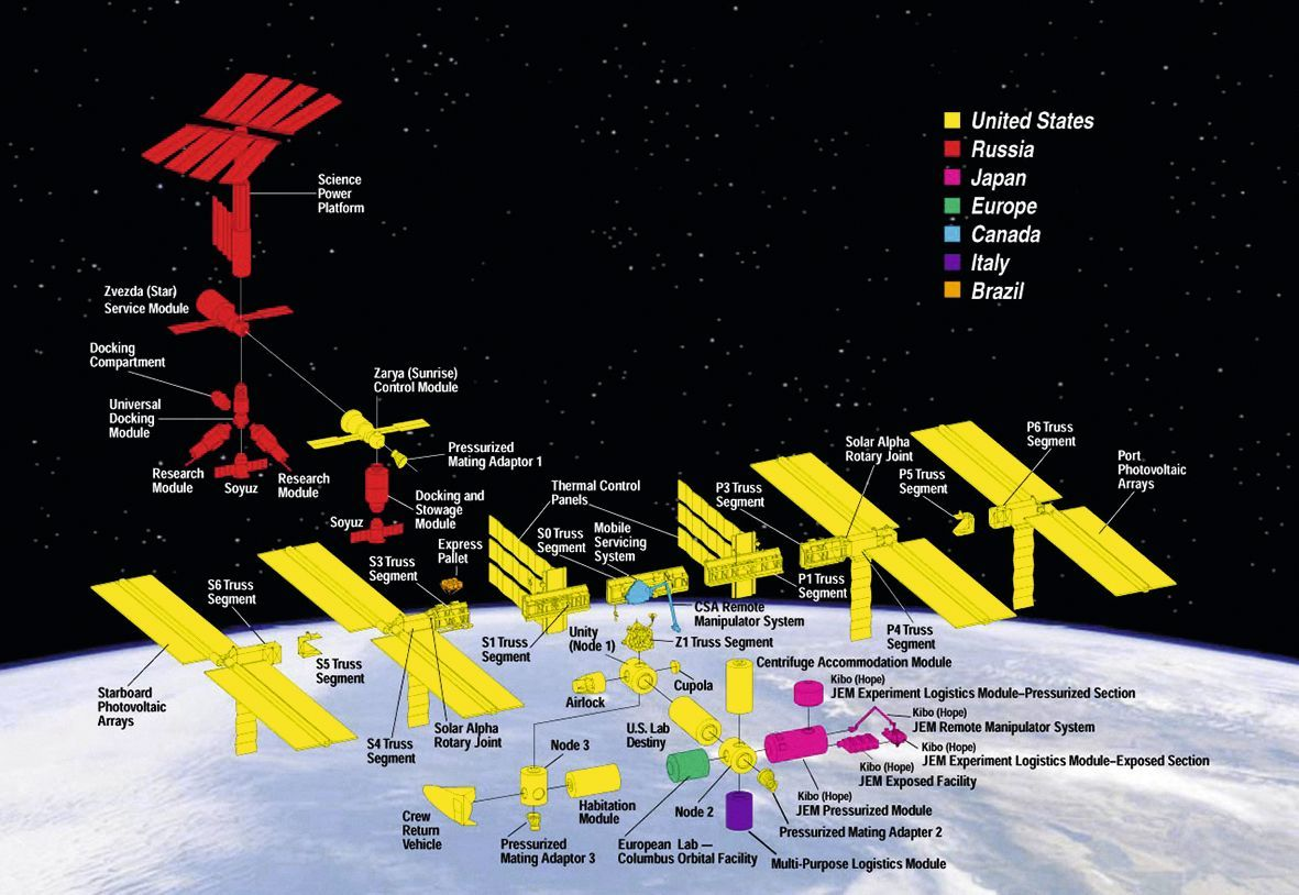 International Space Station (ISS) Components, Smithsonian Institution, 1998.