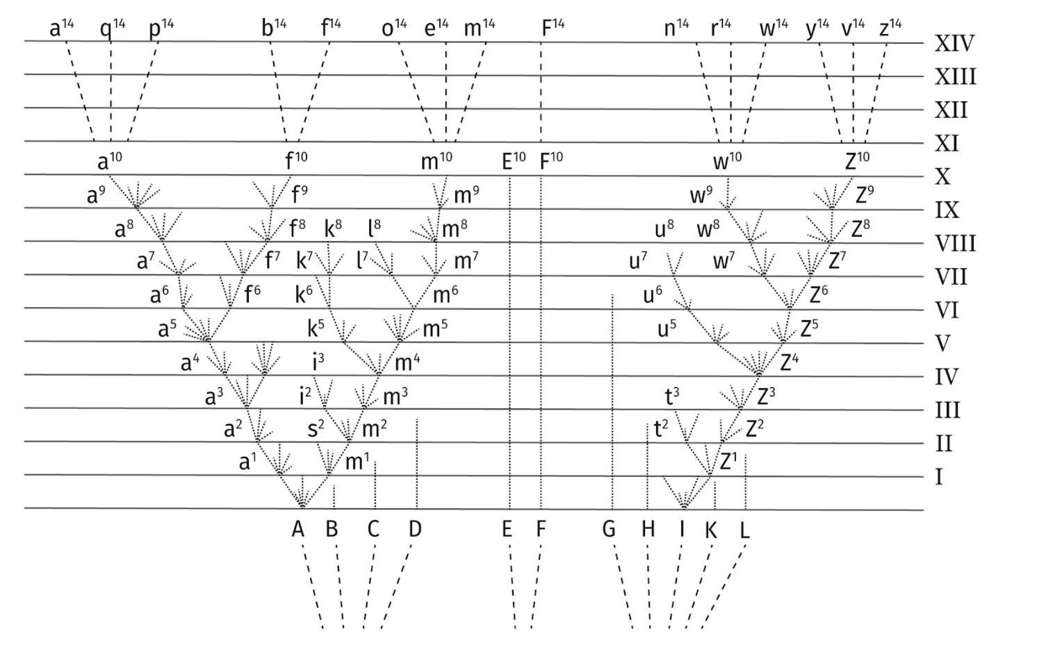 Le principe de descendance avec modifications à l'origine de l'évolution de l'œil.