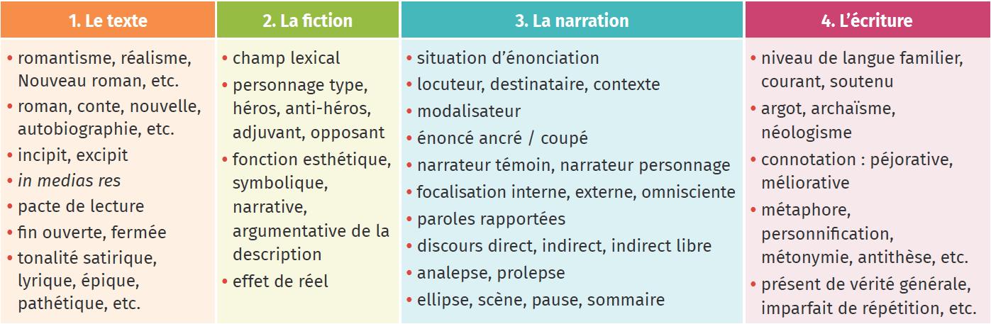 lexique utile pour analyser un texte narratif