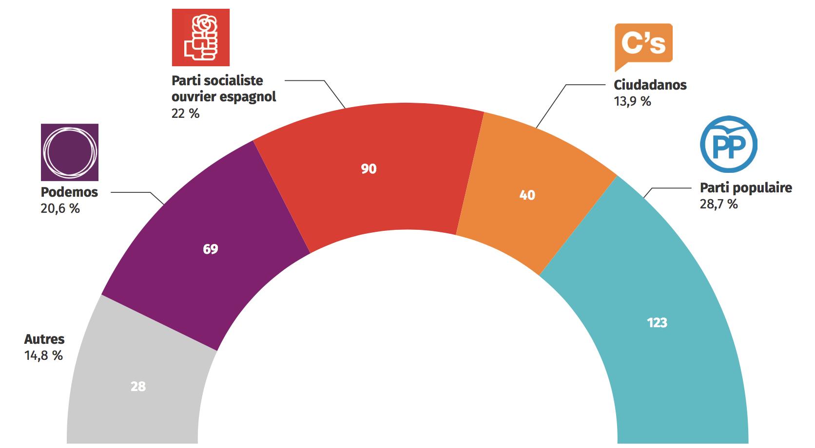 Composition du Congrès des députés espagnols après l'élection de 2016