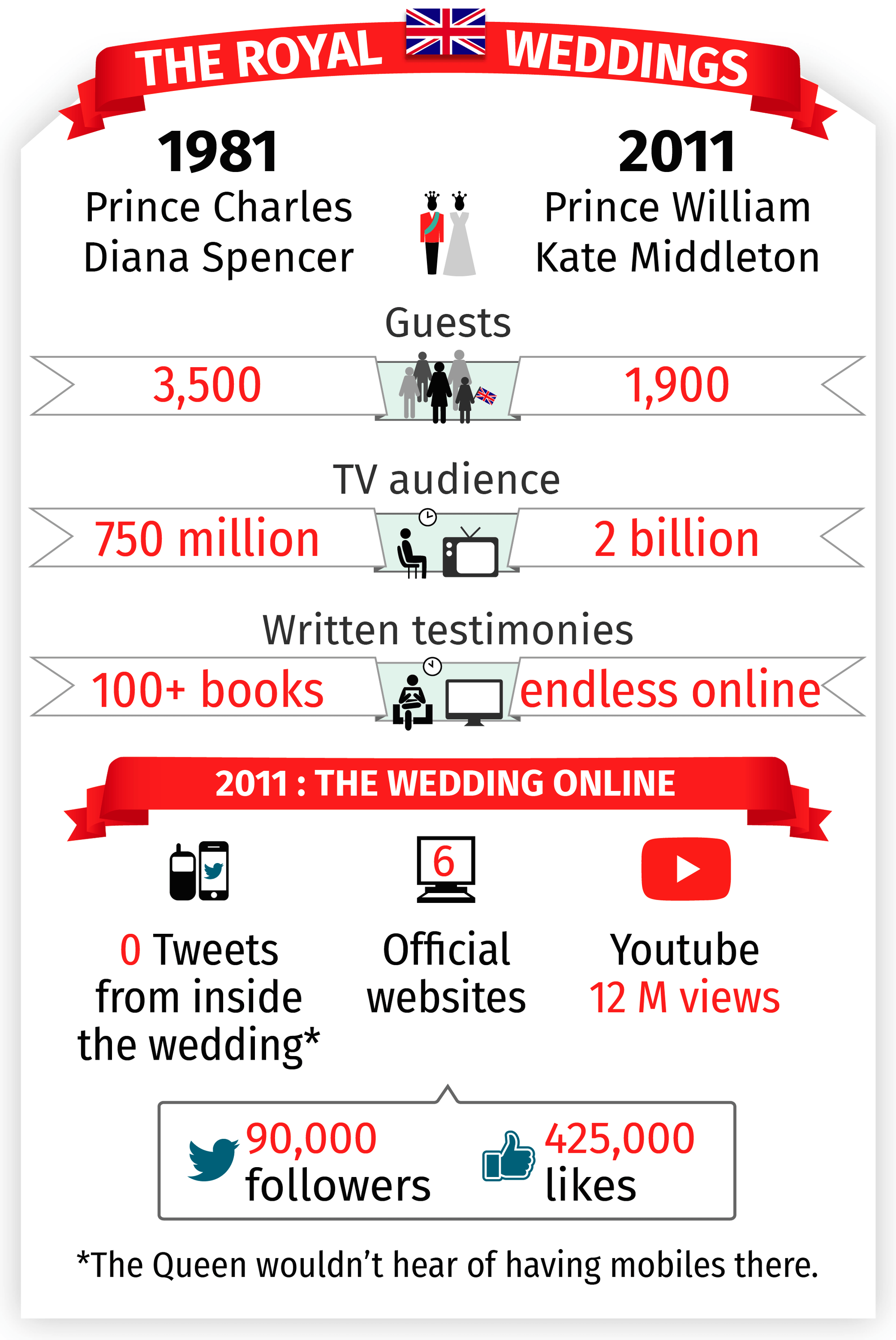 Media coverage of Royal Weddings, iCrossing, 2011.