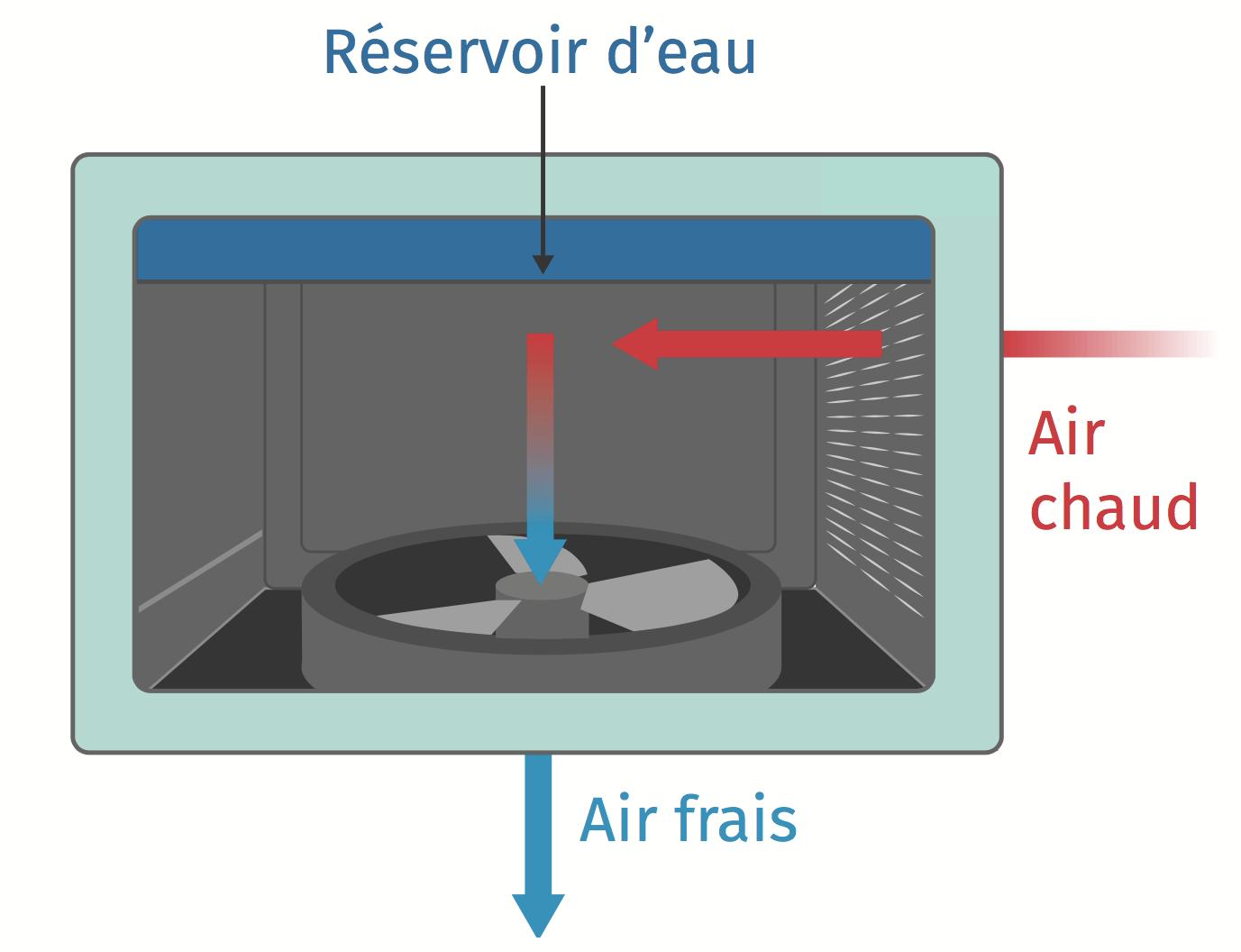 Réservoir bioclimatisation