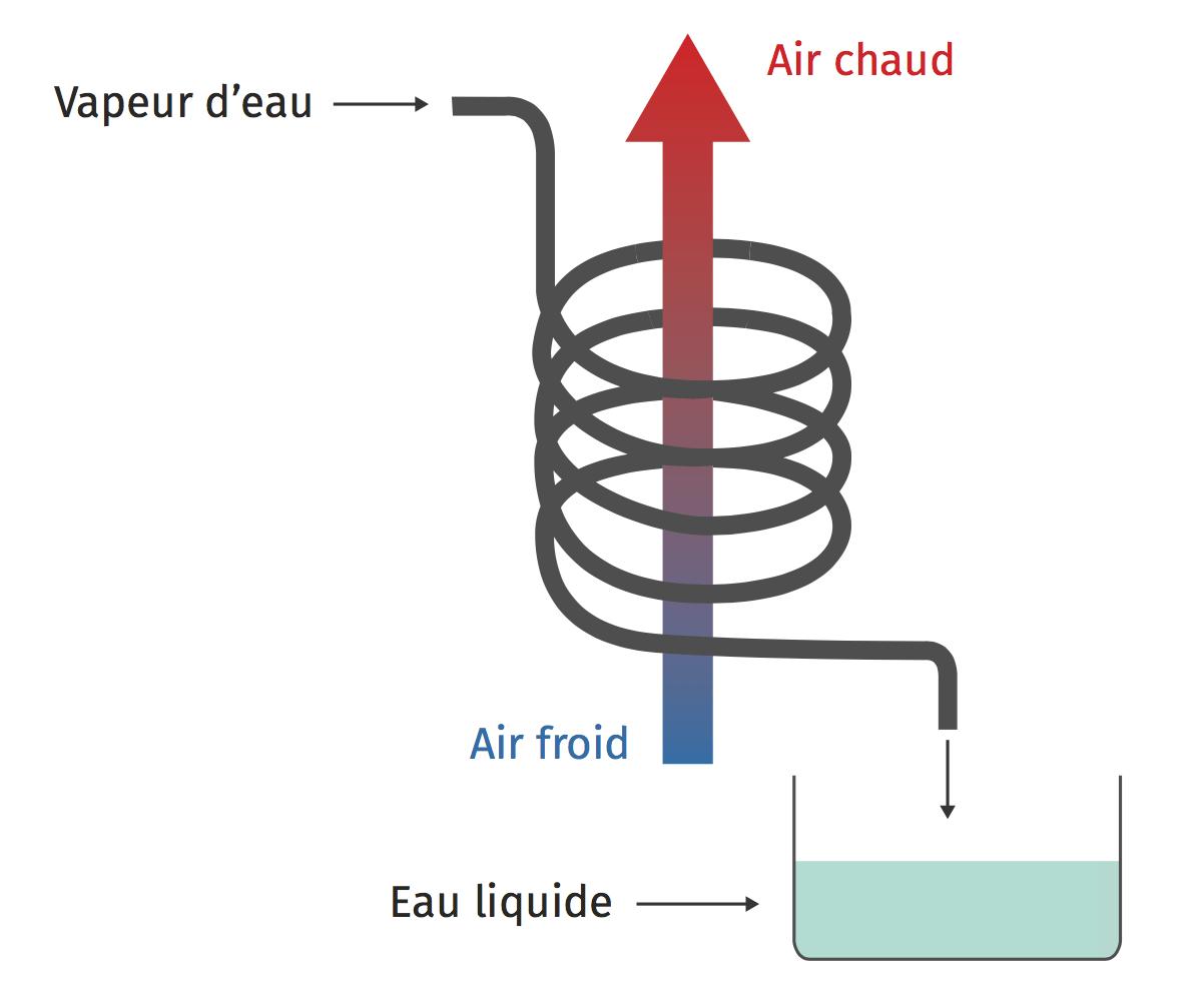 Tuyau condensation