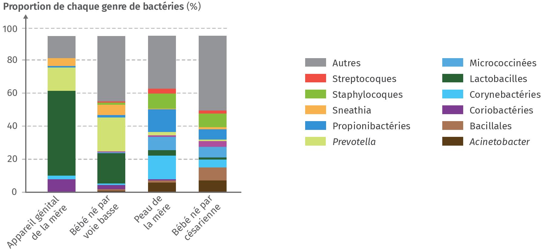 Comparaison du microbiote des mères et de leur enfant