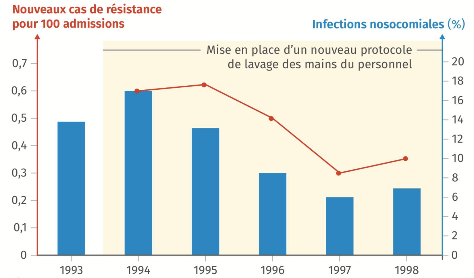 Résistance de S. aureus à un antibiotique en milieu hospitalier