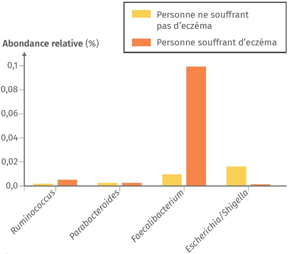 Comparaison de quelques groupes de bactéries du microbiote intestinal chez des patients sujets ou non à l'eczéma.