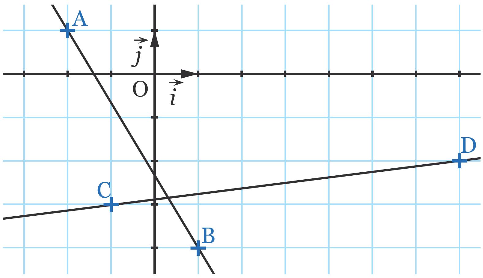 Coefficient directeur d'une droite