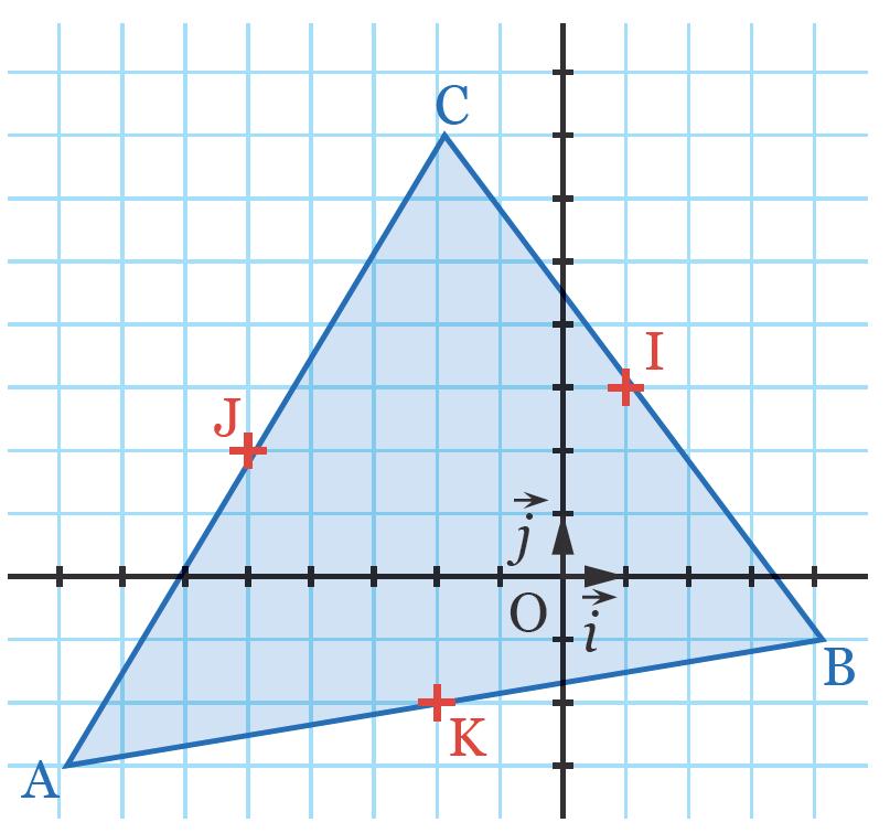Équations de droites