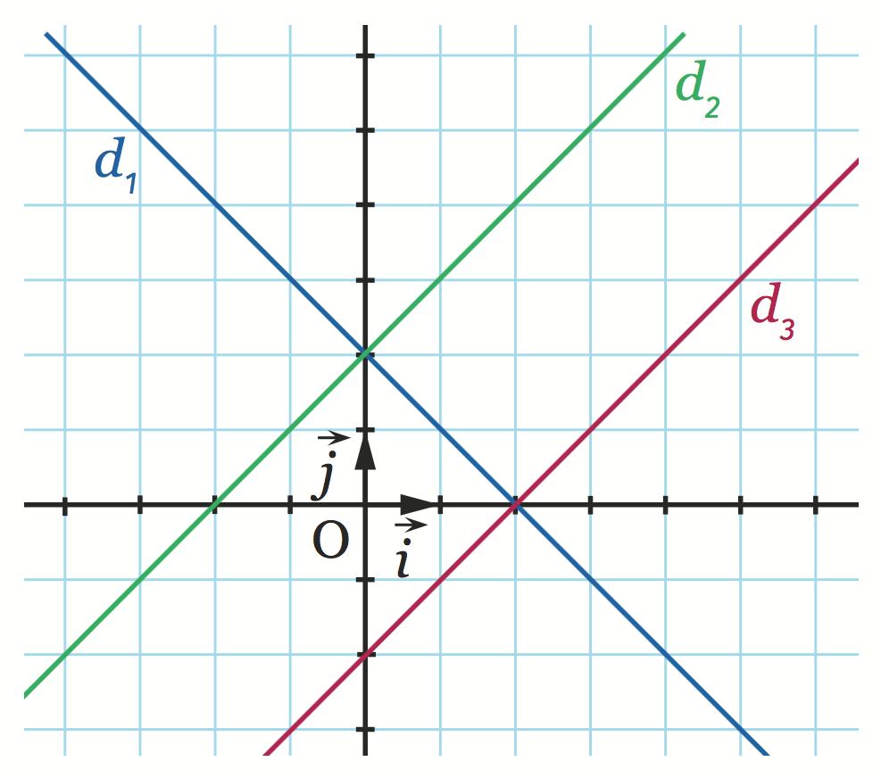 Associer à chaque équation la droite correspondante.
