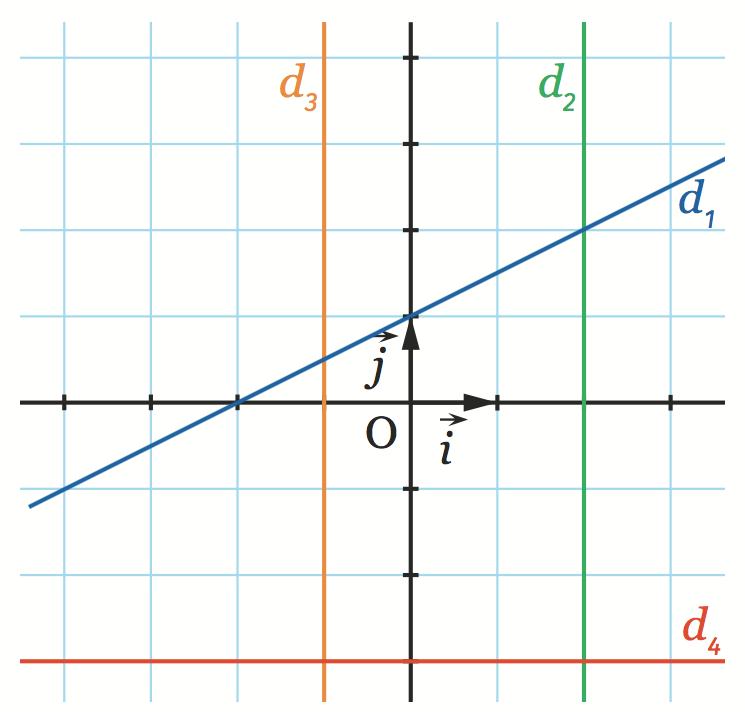 Déterminer l'équation réduite de chacune des droites