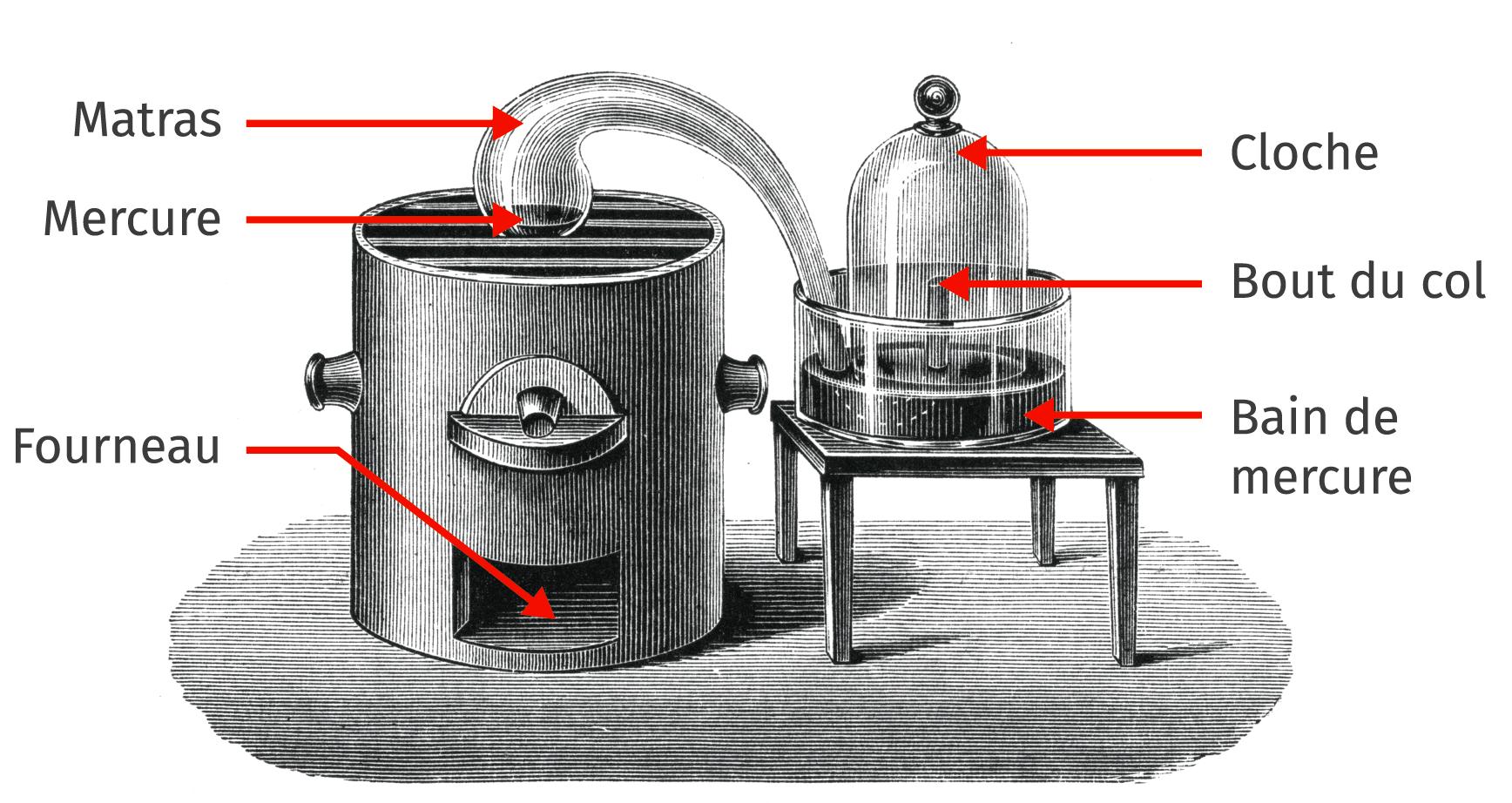 Représentation du montage d'après le croquis de Lavoisier