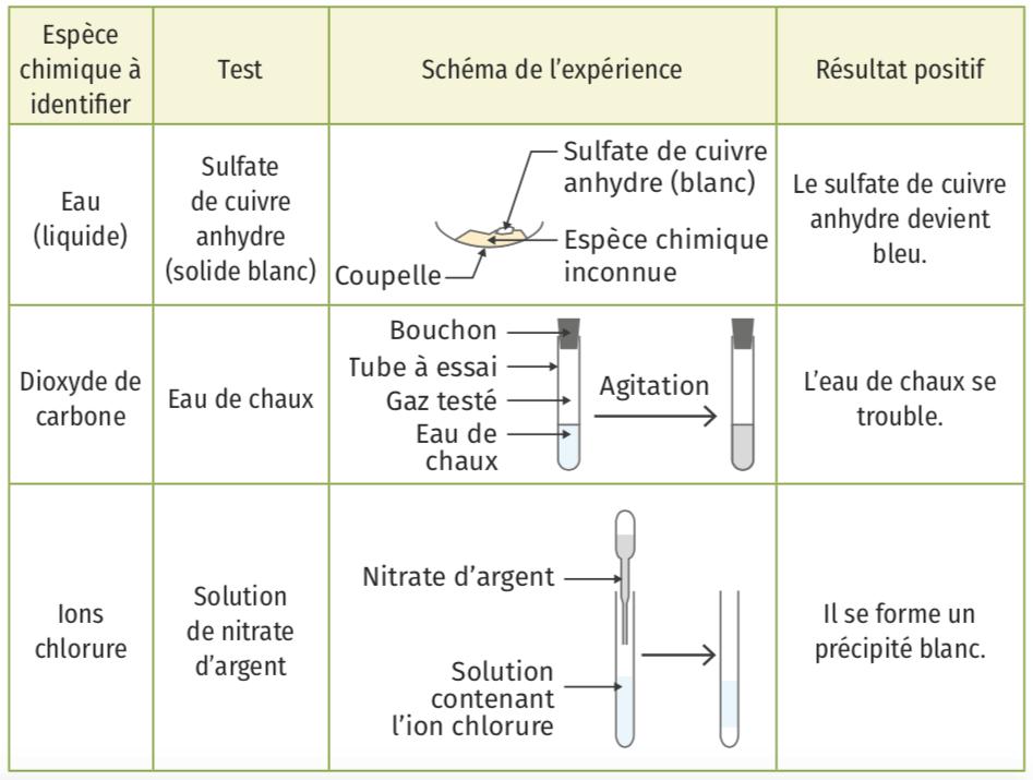 Identification par des tests chimiques