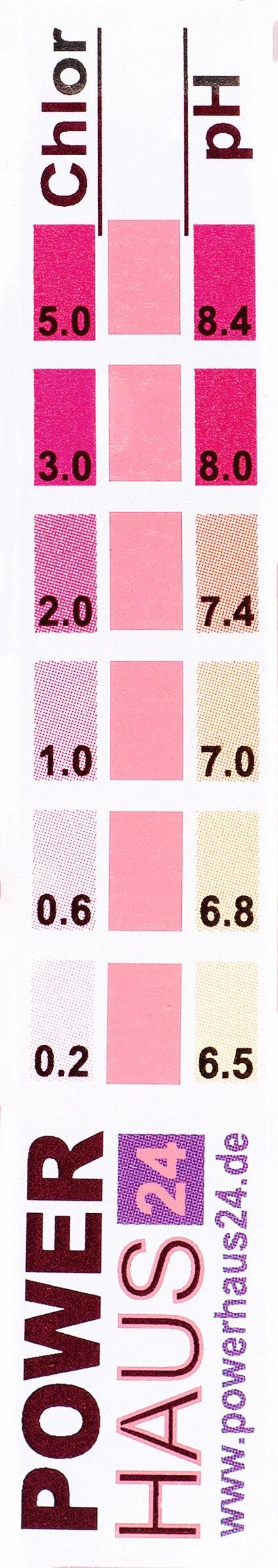 Mesures de pH