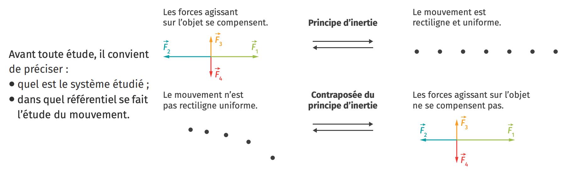 Le principe d'inertie et sa contraposée