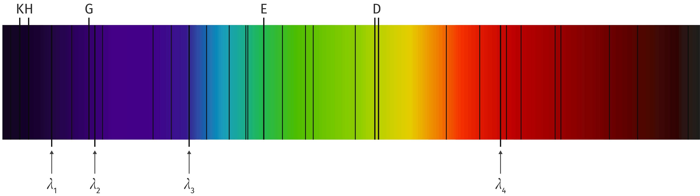 Le spectre de Fraunhofer