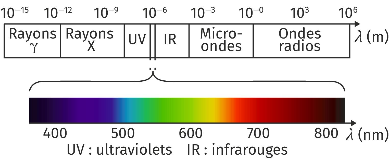 Spectre des ondes magnétiques