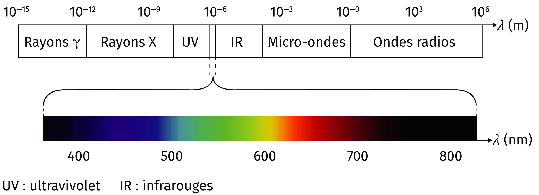 La lumière, une onde électromagnétique
