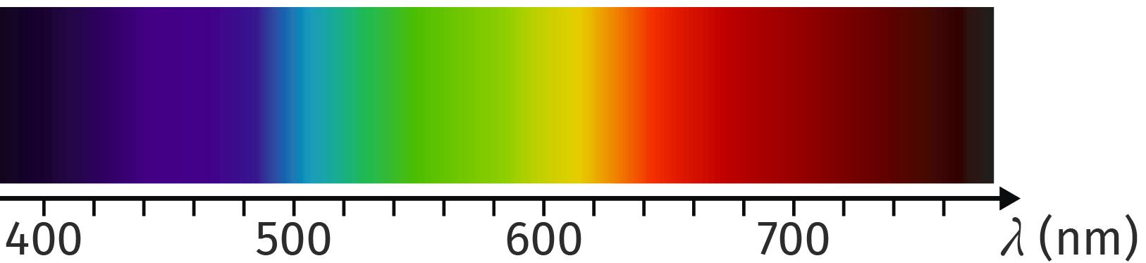 Spectre visible des ondes électromagnétiques