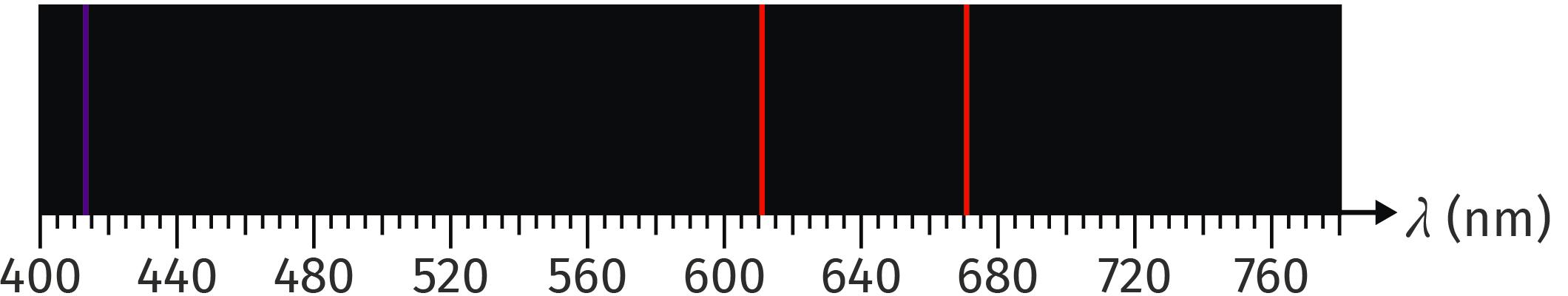 Le spectre d'émission du lithium
