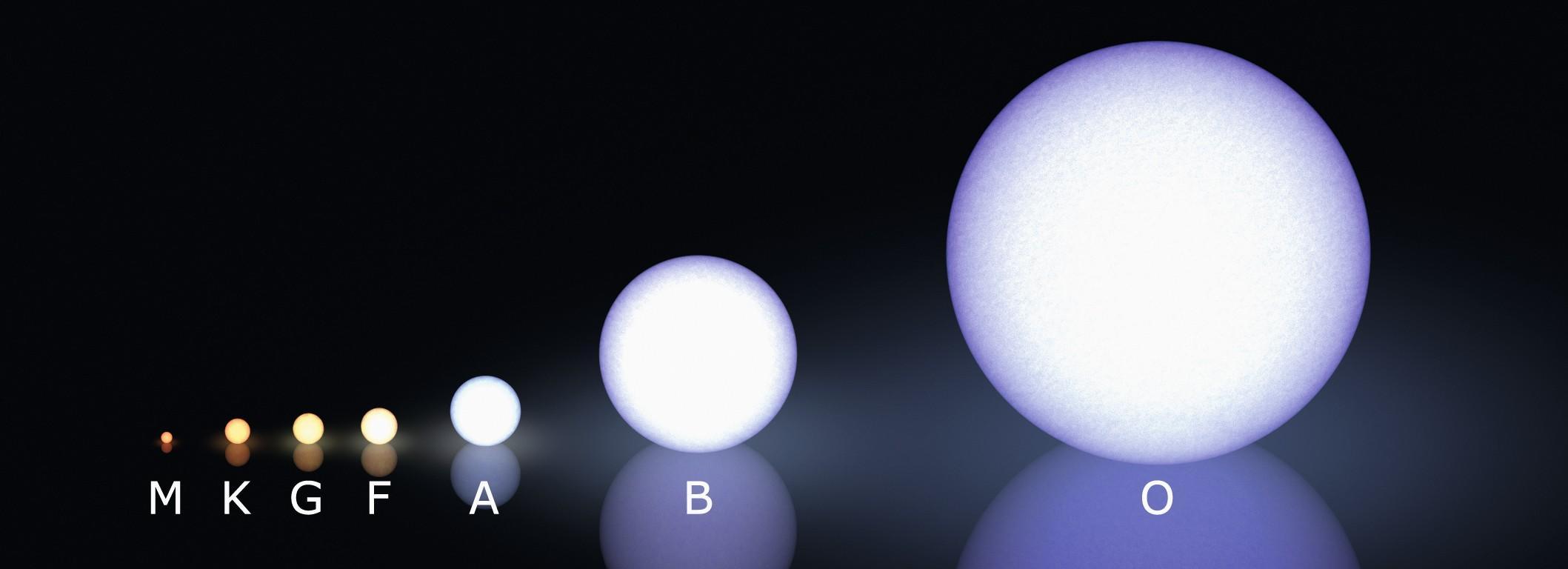 Type spectral d'étoiles.