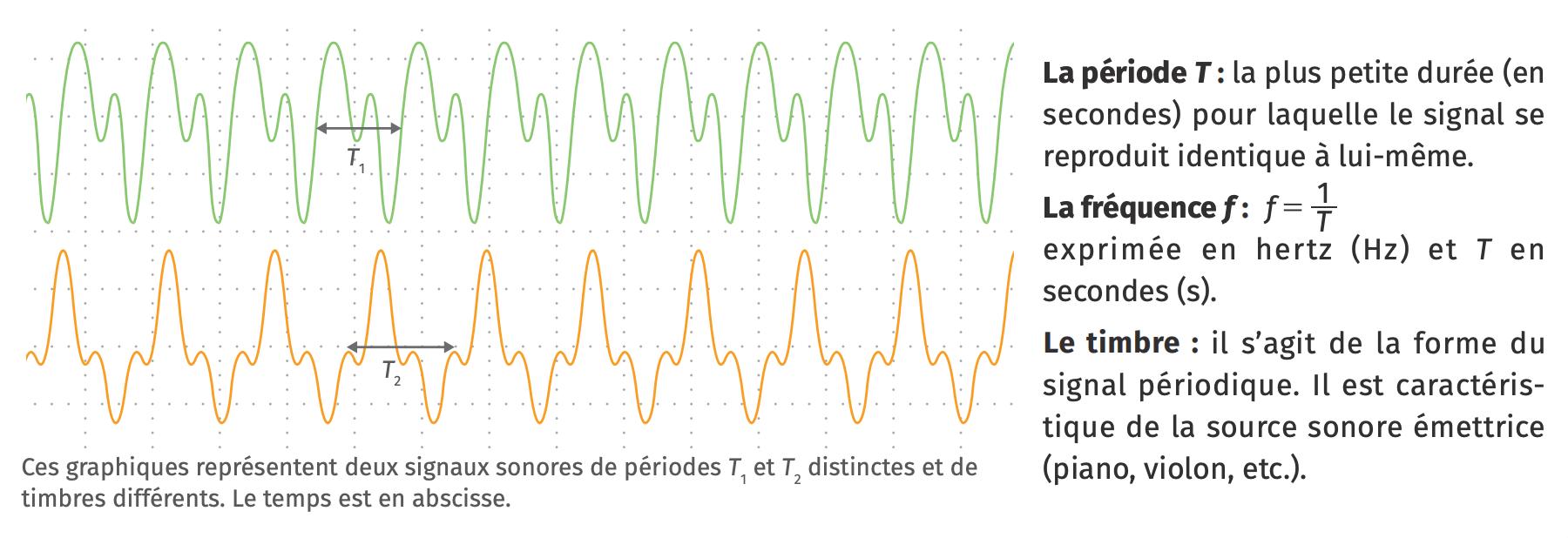 Caractéristiques d'un signal sonore