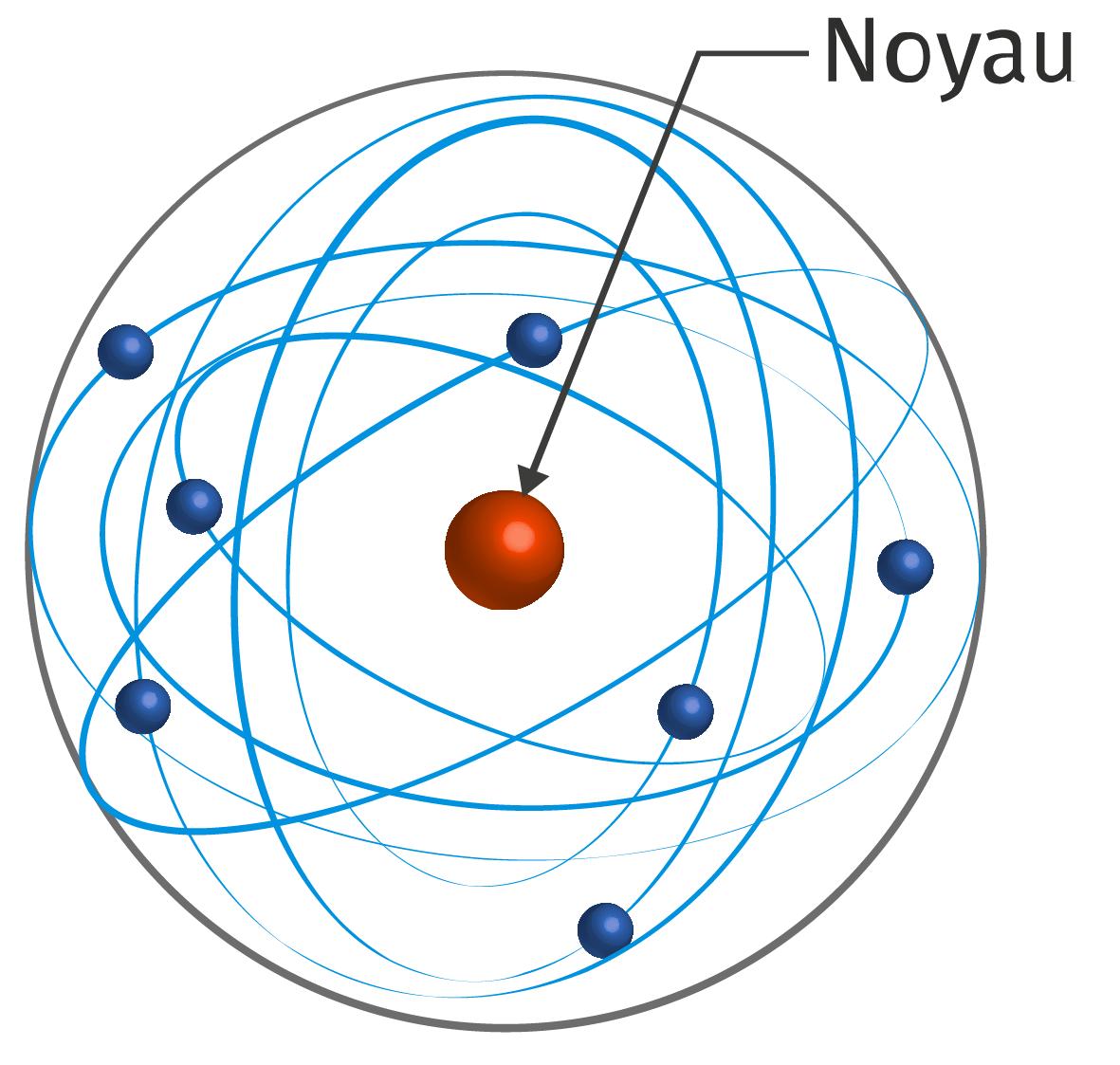 Noyau positif avec des électrons qui orbitent autour. Entre les deux, du vide