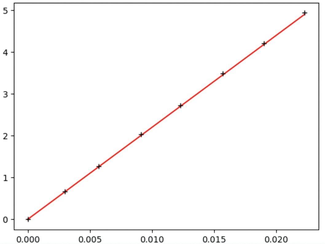 PC.2.17.RES.courbeobtenue