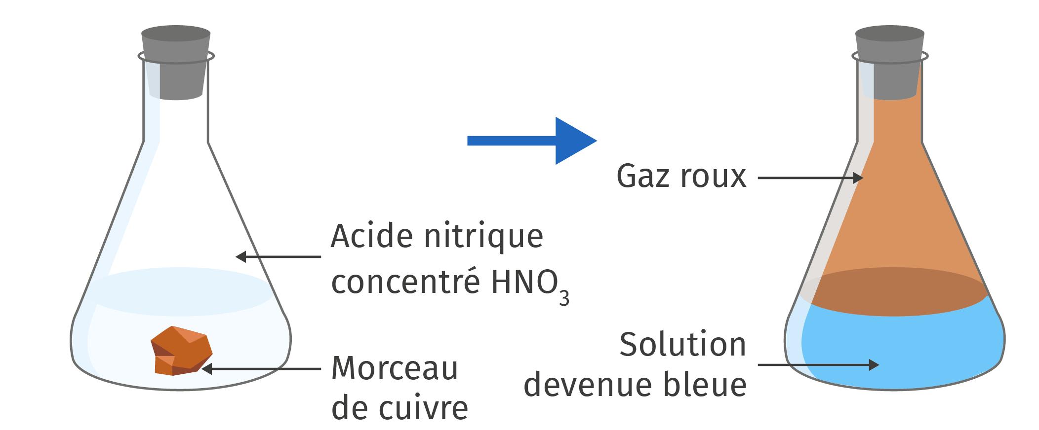 cycle du cuivre, étape de réaction