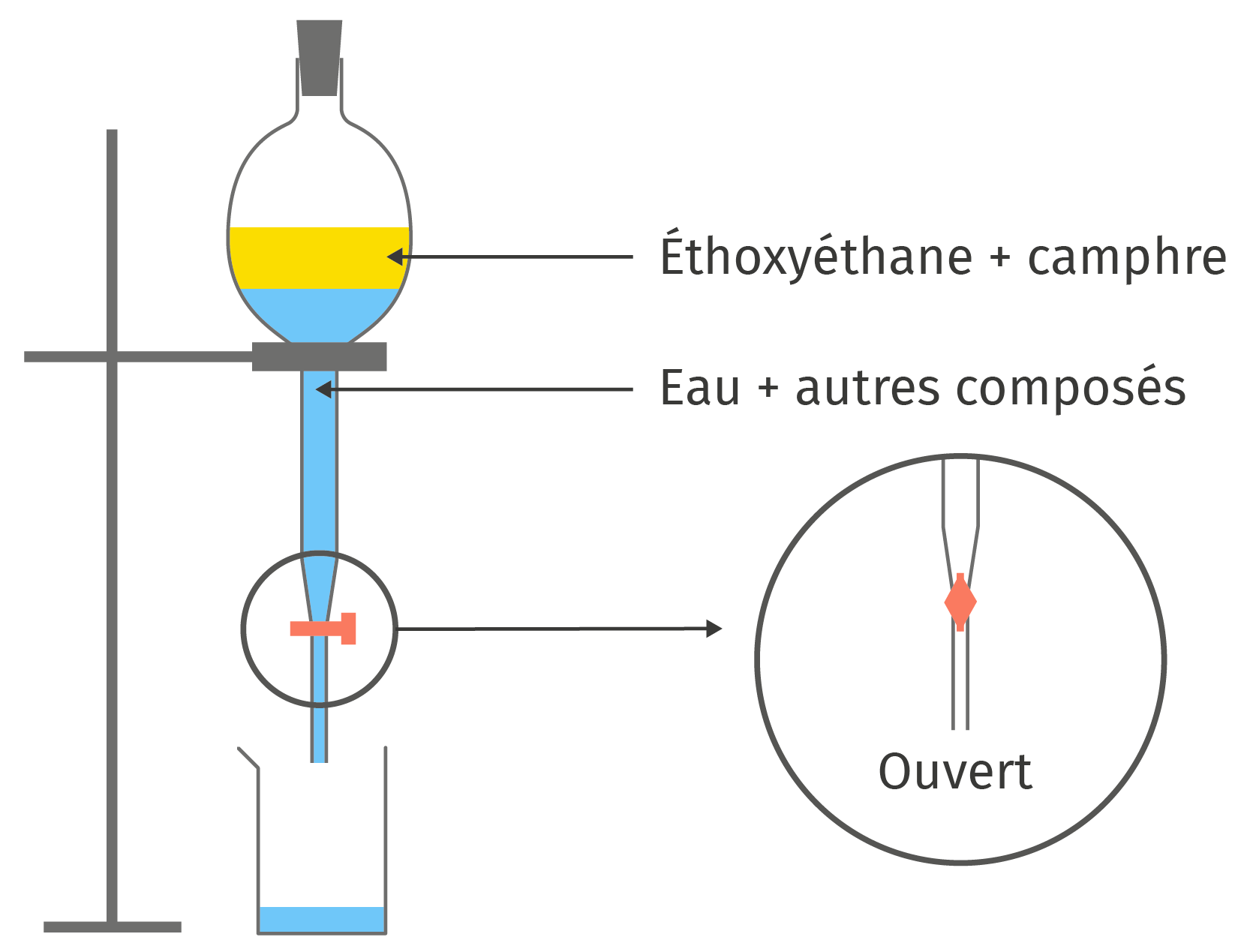 Schéma d'une extraction liquide-liquide