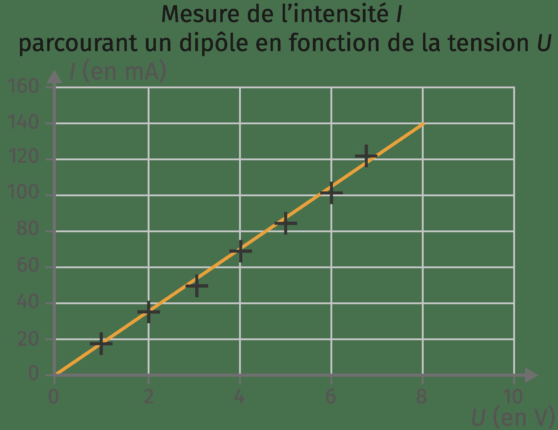 Mesure de l'intensité