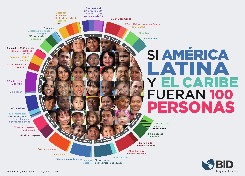 «Si América Latina y el Caribe fueran 100 personas», campaña del Banco Interamericano de Desarrollo, 2016.