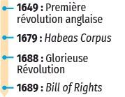 1679 et 1689 - L'Habeas Corpus et le Bill of Rights, le refus de l'arbitraire royal, dates