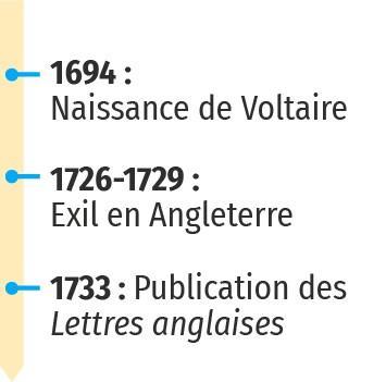 Voltaire et la publication des Lettres anglaises (1726‑1733)