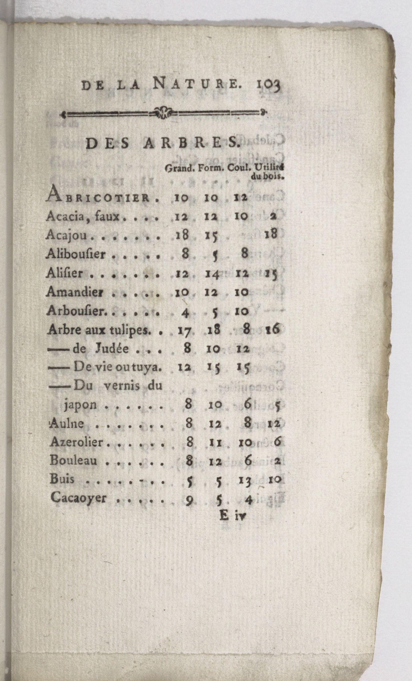 Marie Le Masson Le Golft, Balance de la nature, 1784.