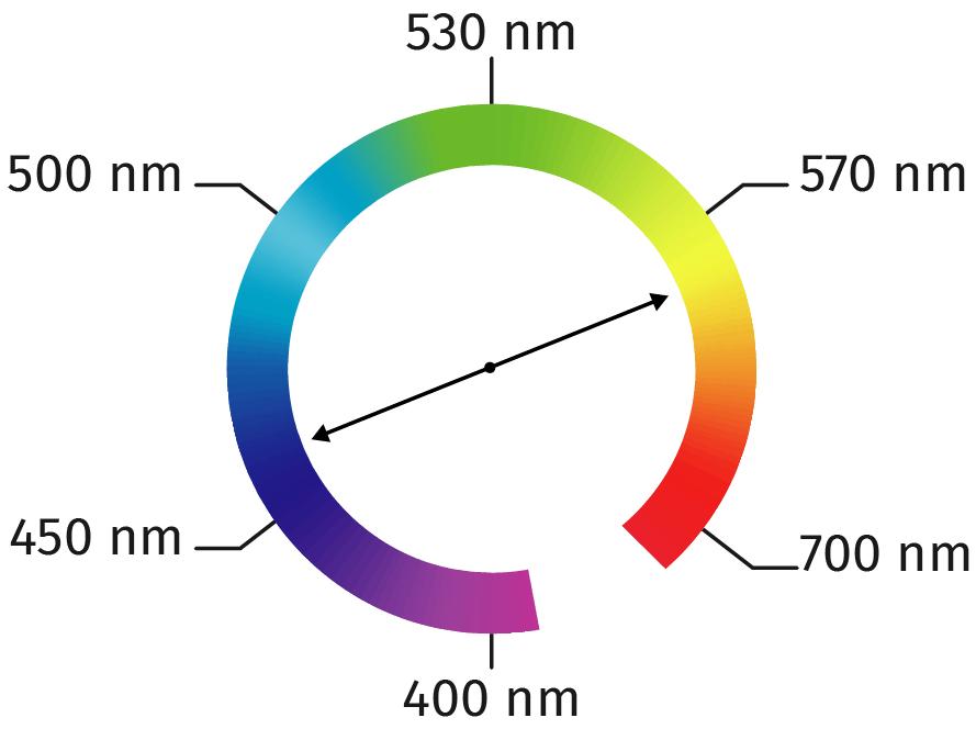 La couleur d'une solution