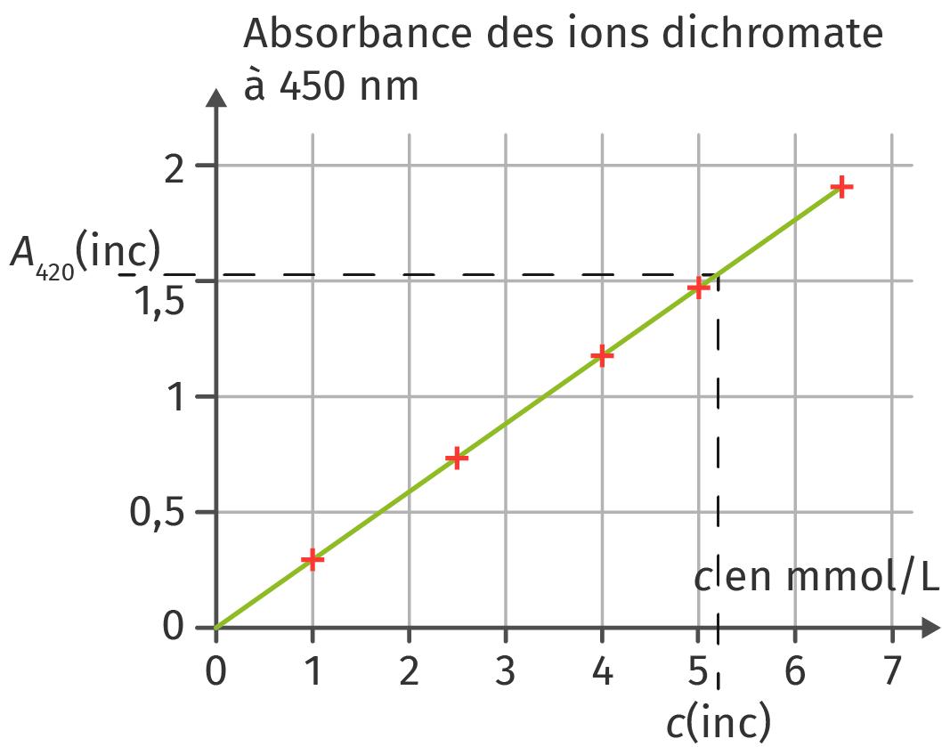 Dosage des ions dichromate