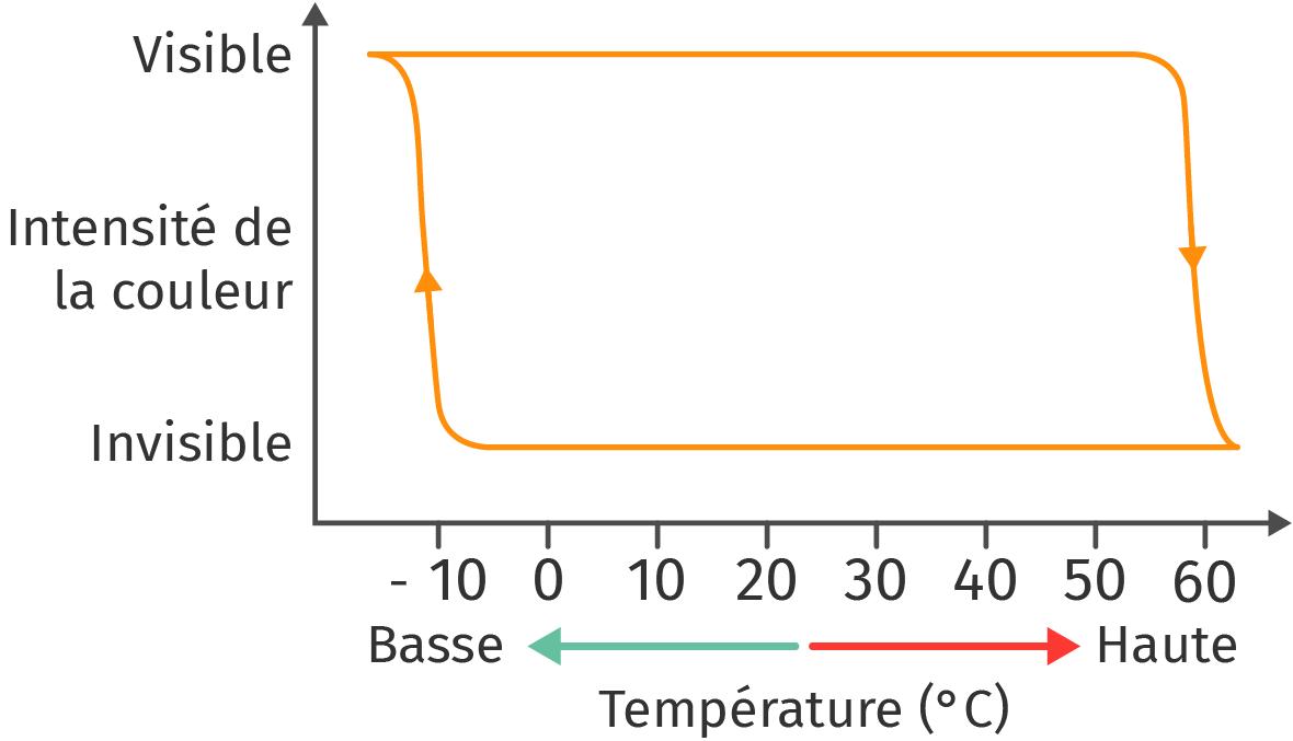 Visibilité de l'encre selon la température