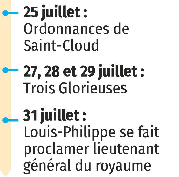 Juillet 1830 ‑ Les Trois Glorieuses