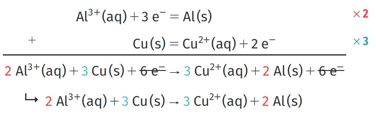 Écriture d'une équation bilan d'oxydoréduction