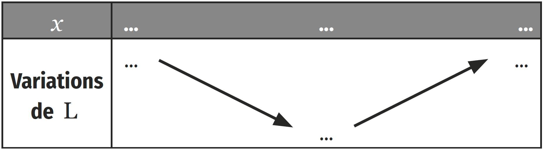 tableau de variation activité 1 p 68
