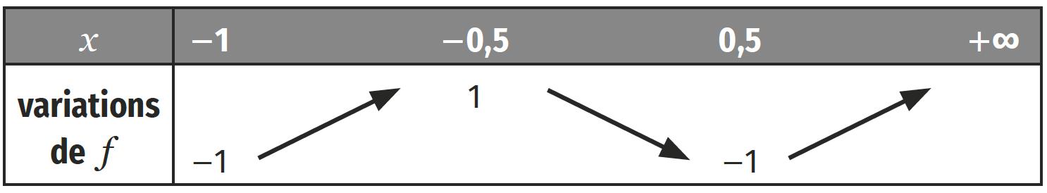 Notion de tableau de variations