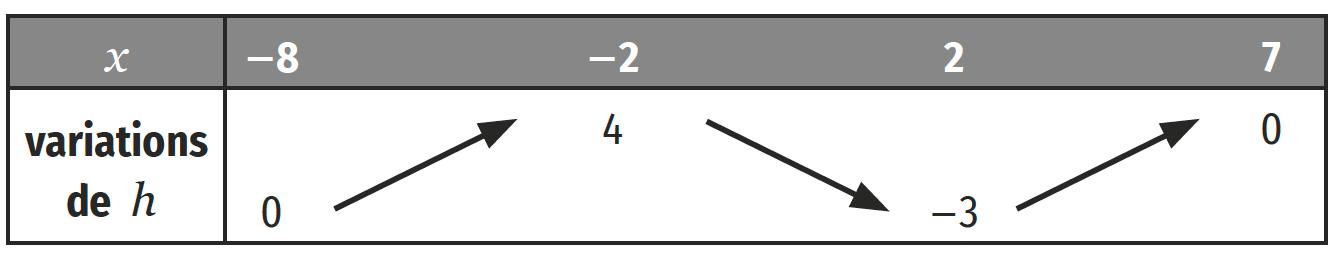 Notion de tableu de variations