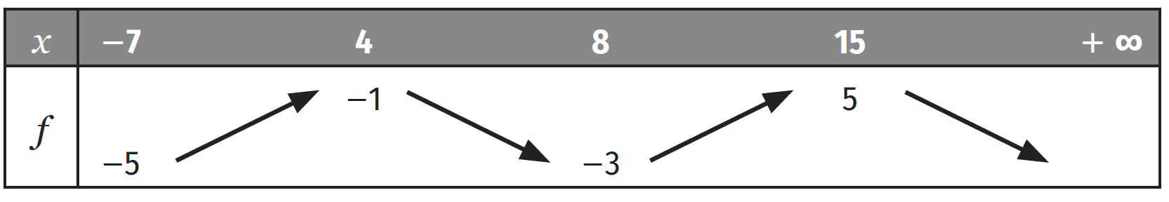 Variations de fonctions auto-évaluation