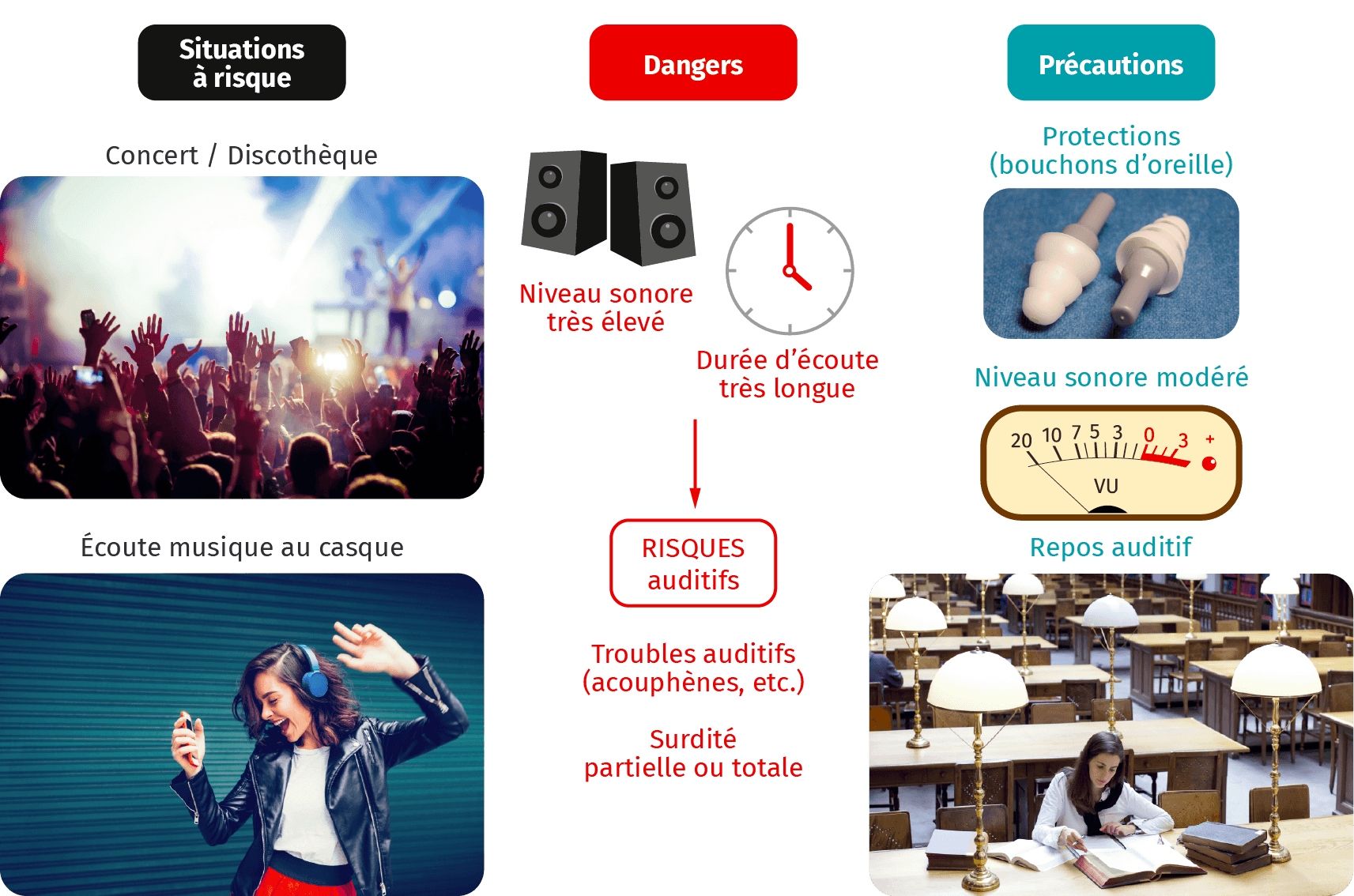 Musique et risques auditifs