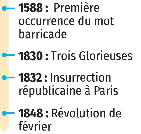 Les barricades, au cœur des révolutions parisiennes de 1830 et 1848
